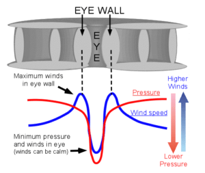 `Figure 1: Wind Speed and Air Pressure Distribution in a Hurricane or Typhoon. (Source)