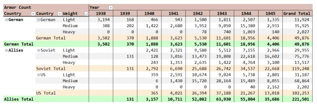 Figure 3: German, Soviet, and US Armor Production in WW2.