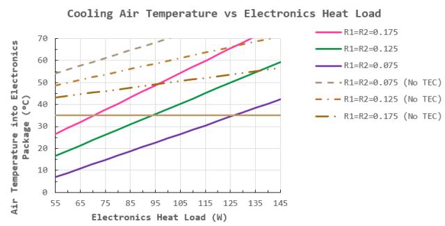 Figure 3: Air Temperature into Electronics versus Electronics Power Dissipation.