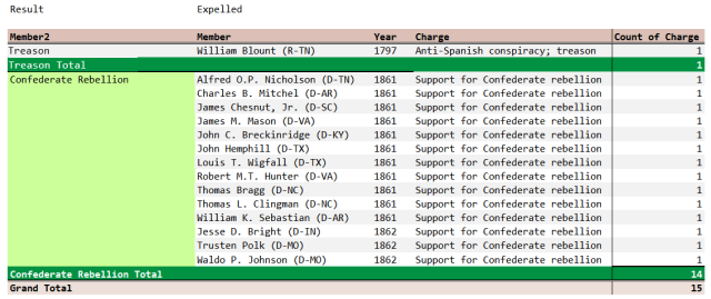 Figure 2: List of All Expelled US Senators.