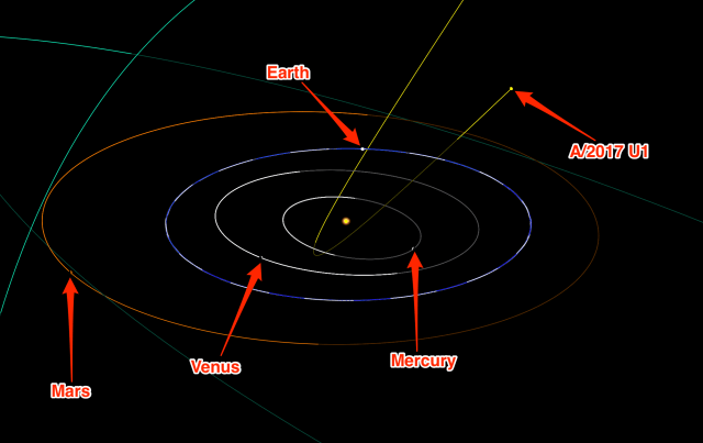 Figure 3: Trajectory of Asteroid A/2017/ U1 Through Our Solar System.
