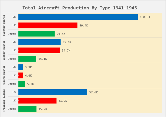 Figure 4: WW2 Aircraft Production By Type and Country.