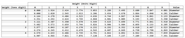 Figure M: My Version of the Muller Table.