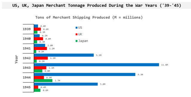 Figure 2: Merchant Ship Tonnage Versus Time For the US, UK, and Japan.