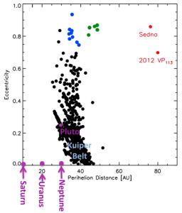Figure 1: Interesting Graph Showing Minor Planet Eccentricities Versus Perihelion Distance. (Source)