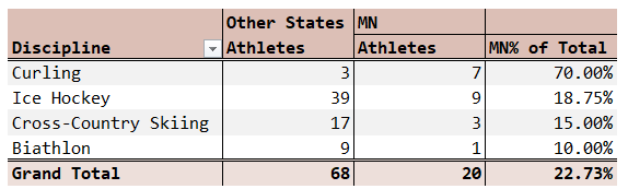 Figure 3: Minnesota Participation in Olympic Sports.