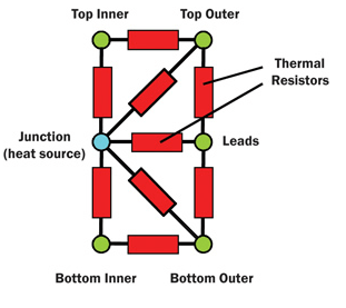 Figure 2: Example of a Compact Thermal Model for an IC (also known as Delphi model). (Source)