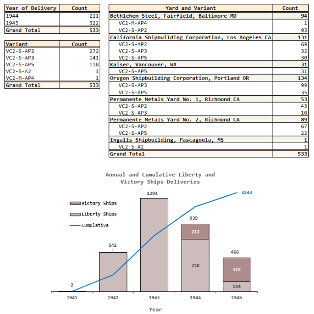Figure 4: Summary of Victory Ship Data.