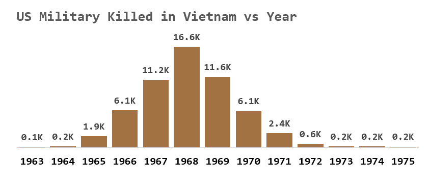 """Image result for """"vietnam"""" """"deaths"""" """"by year"""""""