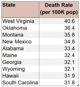 Figure 1: Ten States with the Highest Military Death Rates During the Vietnam War.