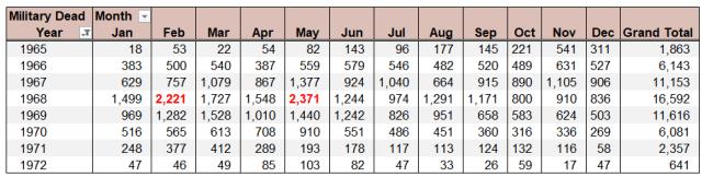Figure 2: US Vietnam War Dead By Month.