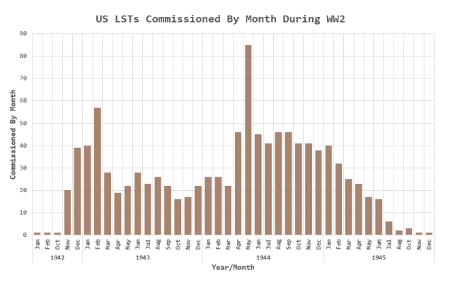 Figure 3: Monthly US LST Production During WW2.