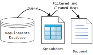 Figure 1: Requirements Dissemination Process.