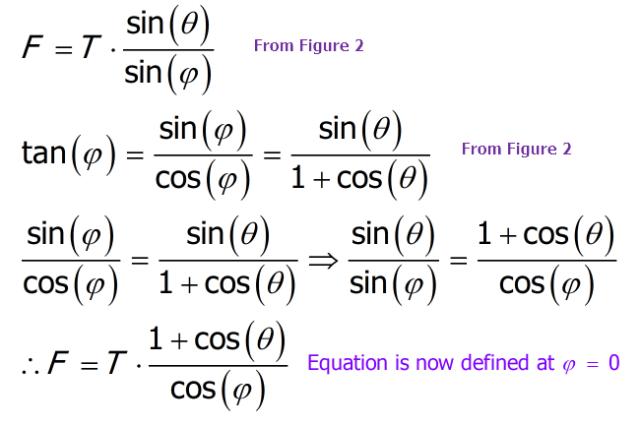 Figure 4: Derivation of Alternate Solution.