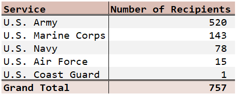 Figure 1: Number of MOH Recipients By Conflict.Figure 1: Number of MOH Recipients By Conflict.