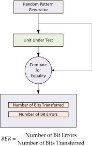 Figure 1: Typical BER Test Configuration.