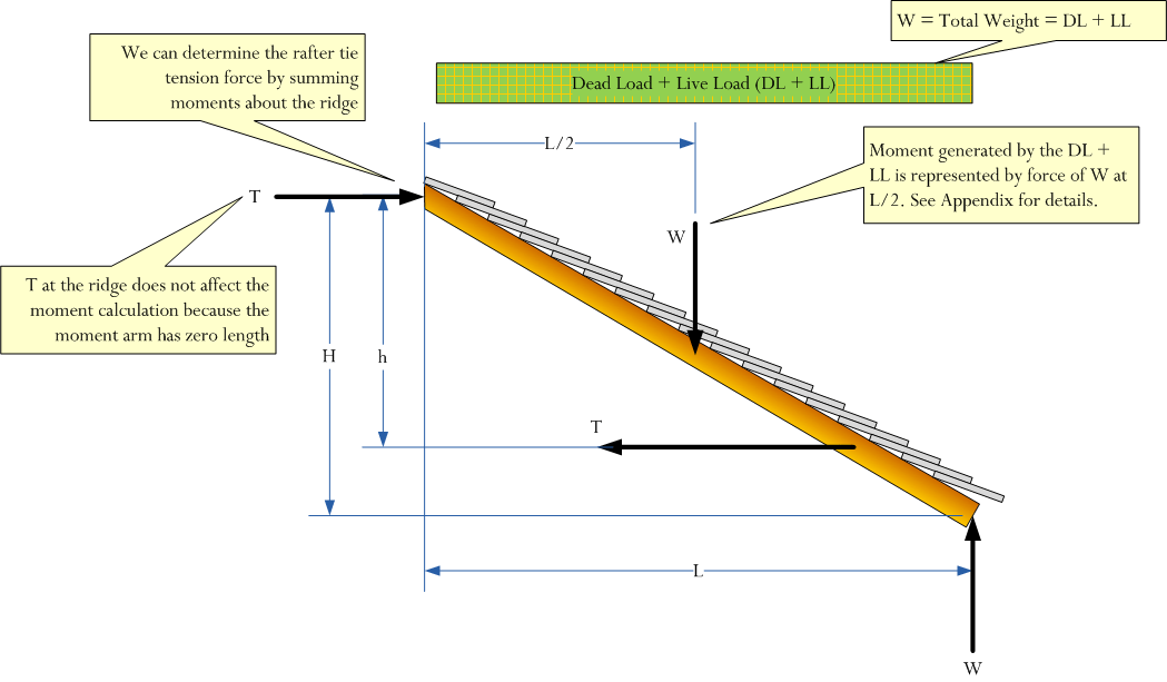 The Mathematics of Rafter and Collar Ties