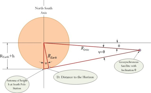 Figure 4: Geometric Description of the Satellite-Antenna Geometry