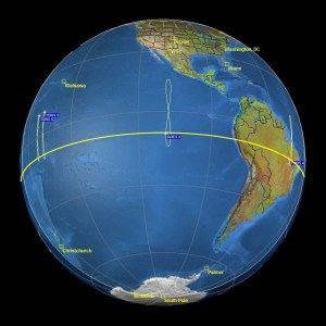 Figure 2: Movement of Geosynchronous Satellites Along the Equator.