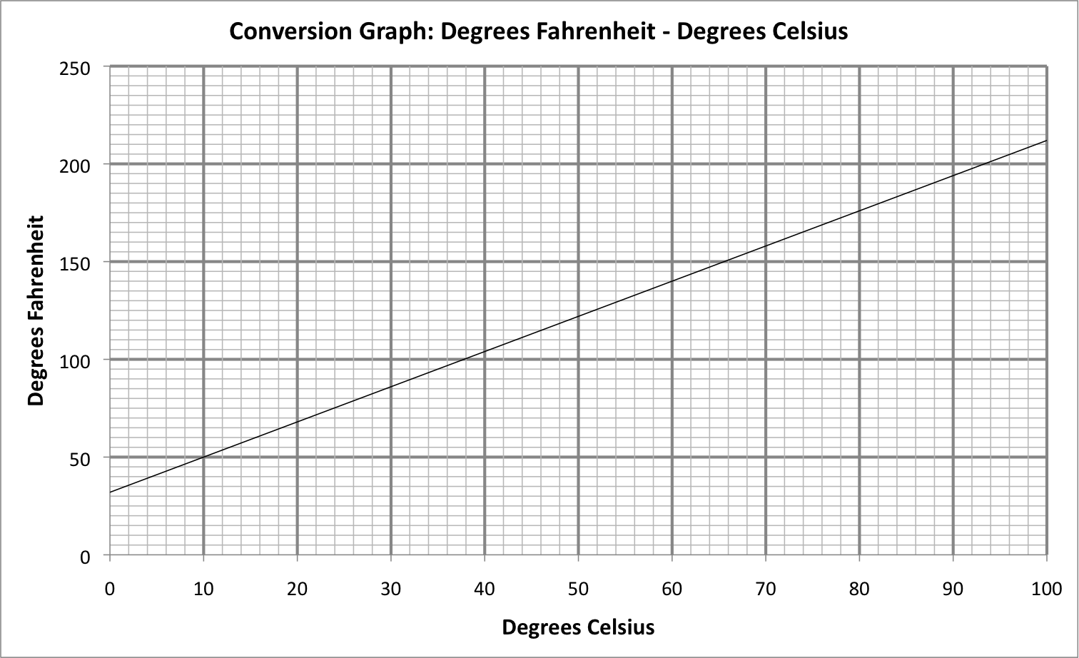 Temperature Conversion Graph