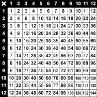 Pin Times Table Grid 12x12 1 on Pinterest