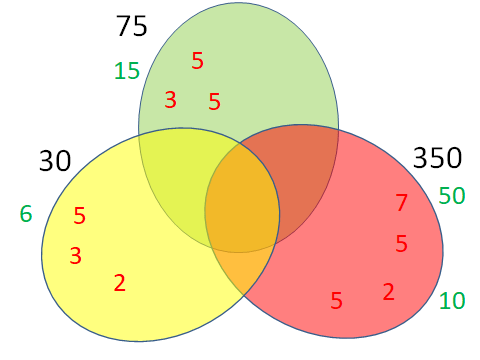 hcf and lcm using venn diagrams room electrical wiring diagram part 08 calculating with 3 numbers maths made easy