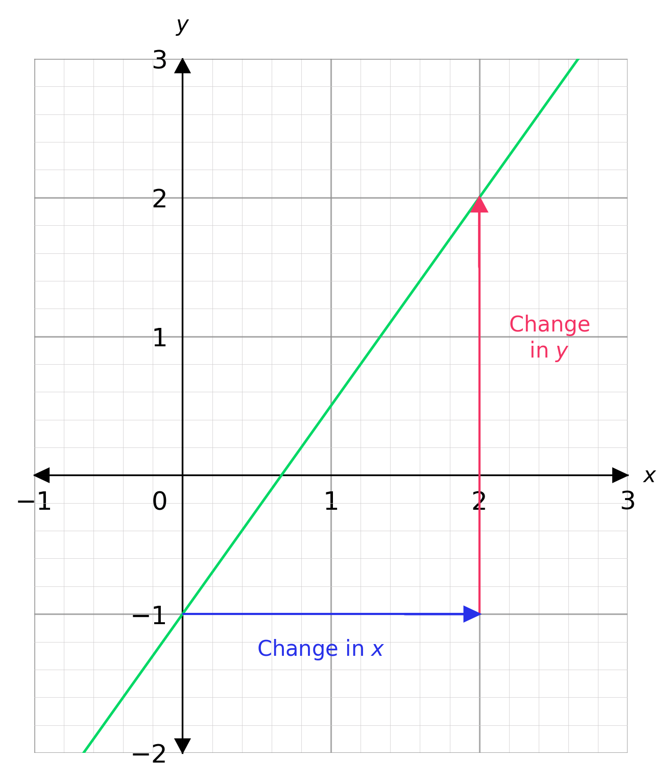 Gra Nts Of Straight Line Graphs Worksheets
