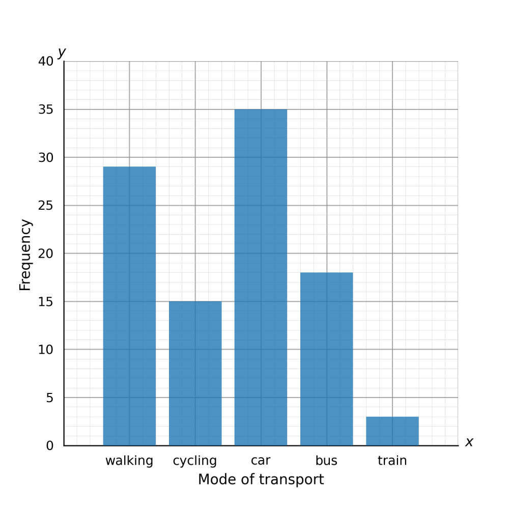 medium resolution of Bar Graphs Worksheets   Questions and Revision   MME