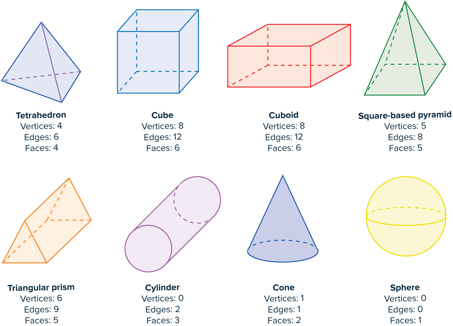 hight resolution of 3D Shapes Worksheets   Questions and Revision   MME