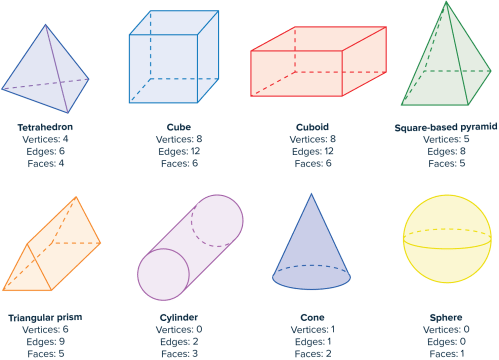 small resolution of 3D Shapes Worksheets   Questions and Revision   MME