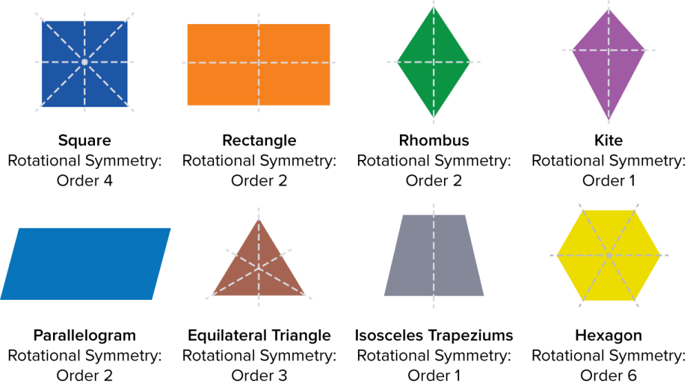 medium resolution of Lines of Symmetry   Rotational Symmetry   Maths Made Easy
