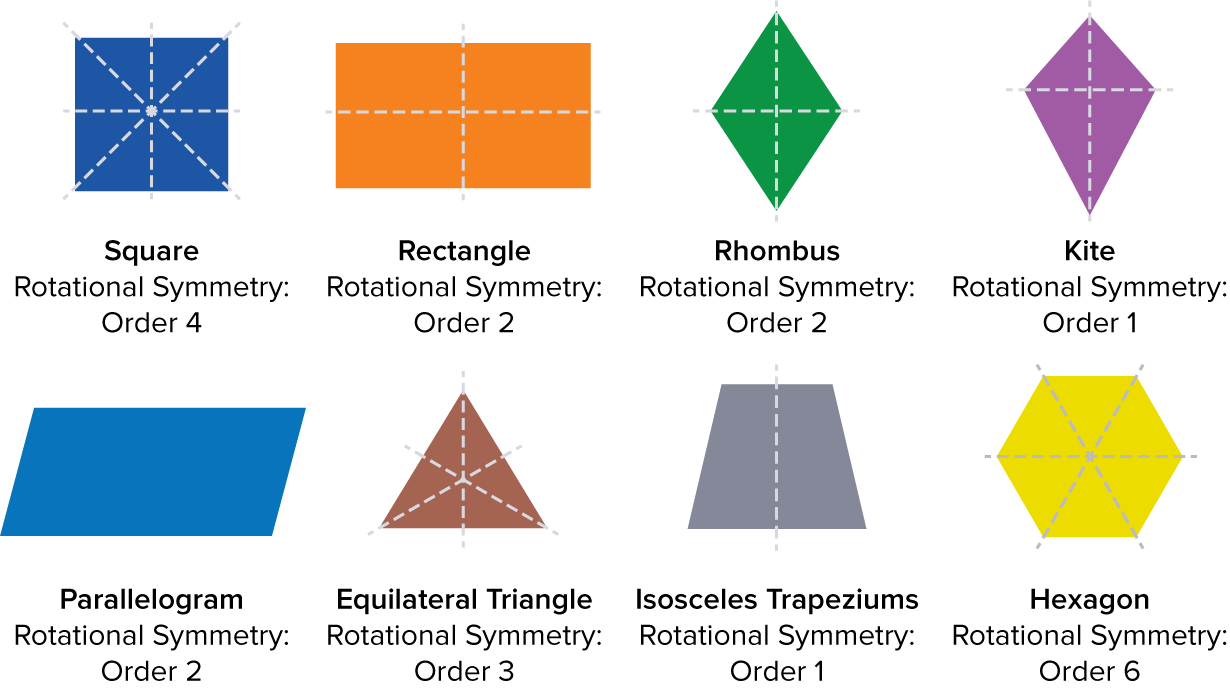 hight resolution of Lines of Symmetry   Rotational Symmetry   Maths Made Easy