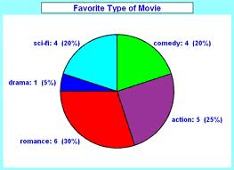 The purpose of  pie chart is to show and get data in an easy way below example what how it should been shown also charts maths revision rh mathsrevision weebly