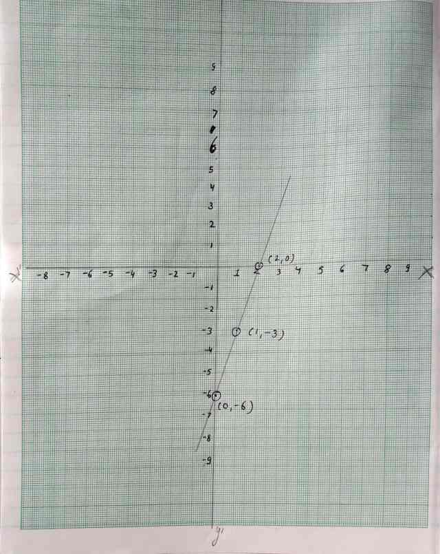Class 10 Maths Polynomials Exercise 2.1 Q 1 Part 2