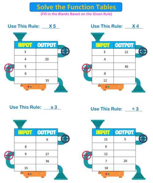small resolution of input-output-machine 3rd grade 3 - Mr. R.'s World of Math