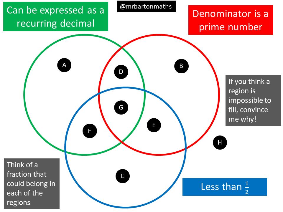 Venn Diagram For Fractions And Decimals House Wiring Diagram Symbols