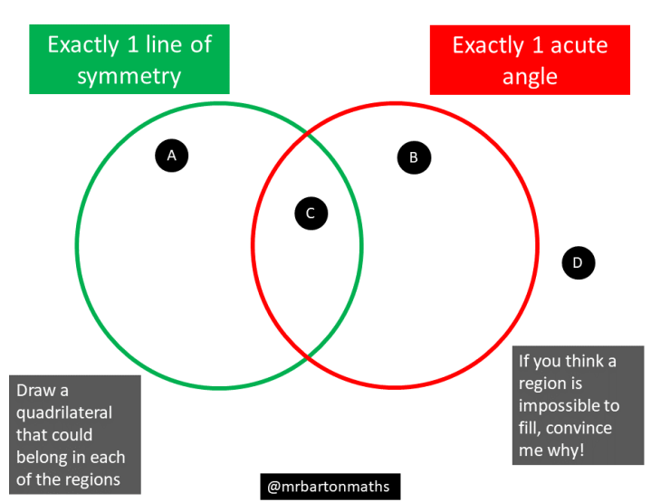 Line symmetry and acute angles – Maths Venns