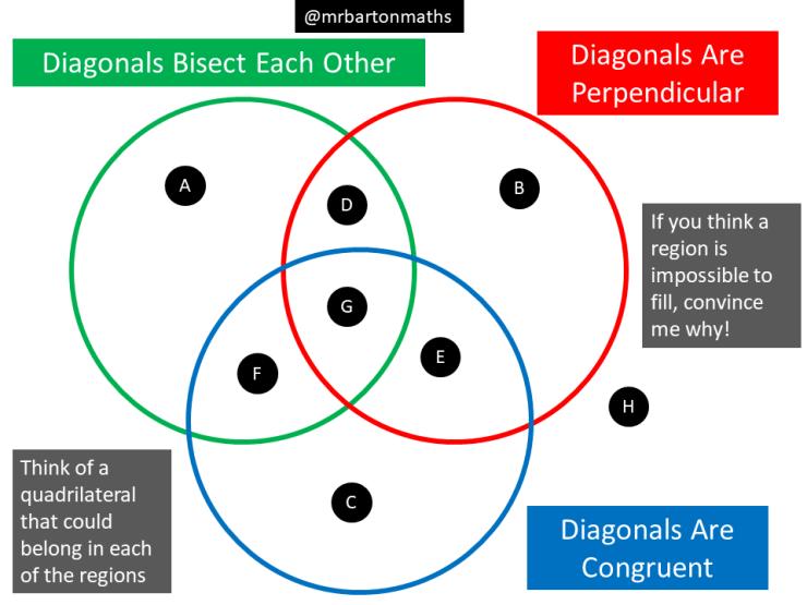 Diagonals Of Quadrilaterals Maths Venns