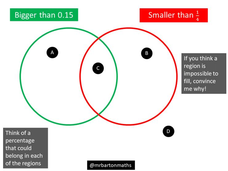 Bigger than 015 smaller than 14 maths venns bigger than 015 smaller than 14 ccuart Choice Image