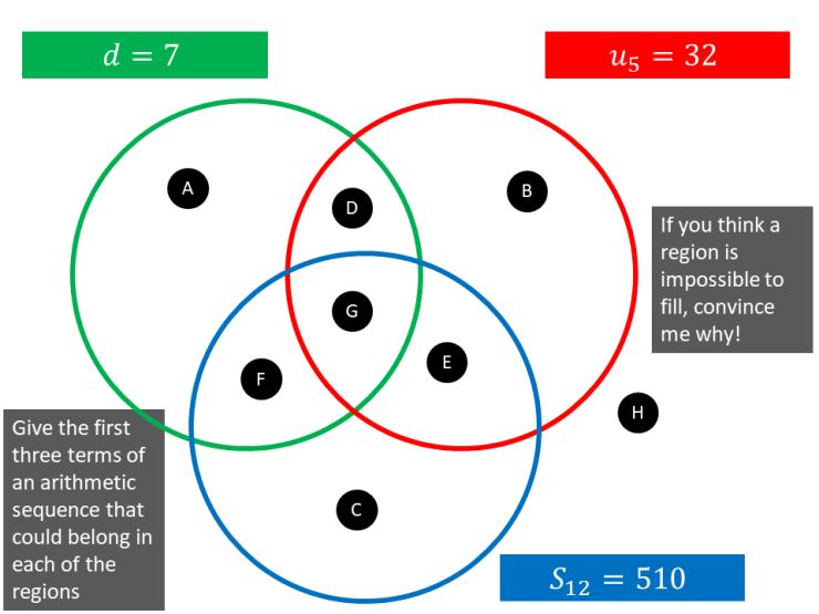 an arithmetic sequence  u2013 maths venns