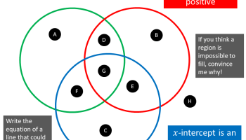 Positive gradient and negative y-intercept – Maths Venns