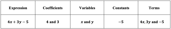 equivalent expressions 6th grade worksheets, equivalent expressions 6th grade, equivalent expressions worksheet 6th grade pdf, equivalent expressions examples 6th grade, generate equivalent expressions 6th grade, equivalent expressions 6th grade math, equivalent expressions, equivalent expressions example, equivalent expressions worksheet, equivalent expressions definition, how to find equivalent expressions, equivalent rational expressions, equivalent expressions algebra, equivalent expressions practice, equivalent expressions definition math, equivalent exponential expressions, equivalent expressions with exponents, how to do equivalent expressions, equivalent expressions 6th grade, equivalent expressions calculator soup, equivalent linear expressions, equivalent rational expressions calculator, equivalent numerical expressions, equivalent expressions worksheet 7th grade pdf, equivalent expressions worksheet 6th grade pdf, how to solve equivalent expressions, equivalent expressions solver, equivalent expressions with percent problems, how to find equivalent expressions with fractions, equivalent expressions in math, equivalent expressions math, equivalent expressions fractions, equivalent radical expressions, equivalent expressions worksheet pdf, equivalent expressions with negative numbers, equivalent expressions math definition, equivalent expressions worksheet 6th grade, equivalent variable expressions, how to identify equivalent expressions equivalent expressions 7th grade, how to simplify equivalent expressions, equivalent linear expressions worksheet, equivalent expressions examples 6th grade, equivalent expressions by combining like terms, equivalent number expressions using addition and subtraction, equivalent expressions quiz, equivalent expressions pdf, generate equivalent expressions 6th grade, equivalent expressions activity, equivalent expressions game