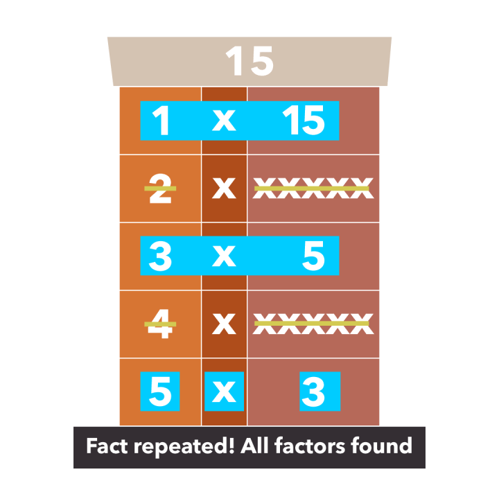 How to Teach Factors and Multiples the Factor Factory Activity 4th Grade Math