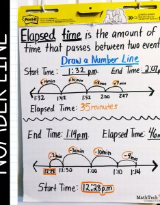 It   best to start with simple elapsed time problems below is an example of  number line anchor chart  would complete this students and refer also free activities rh mathtechconnections