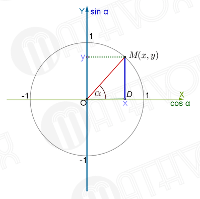 MATHVOX ⋆ Determining the quadrants in which the sine is