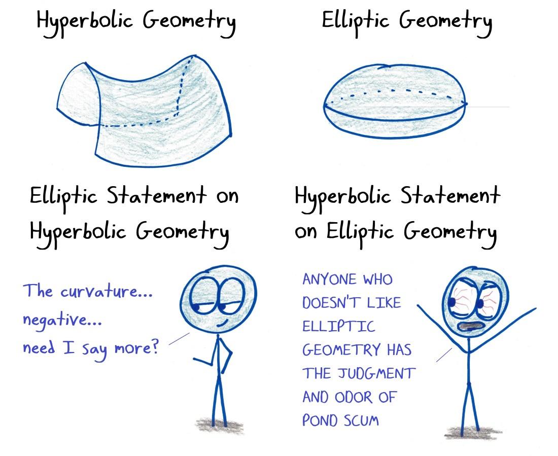 2018.2.15 hyperbolic and elliptic.jpg