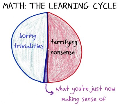 2018.4.24 the learning cycle pie chart