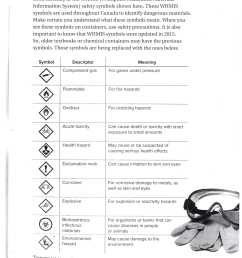 Lab Safety Symbols Worksheet - Nidecmege [ 3336 x 2528 Pixel ]