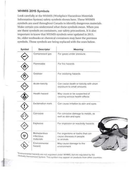small resolution of Lab Safety Symbols Worksheet - Nidecmege