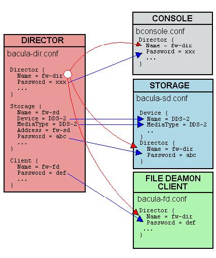 Conf-Diagram